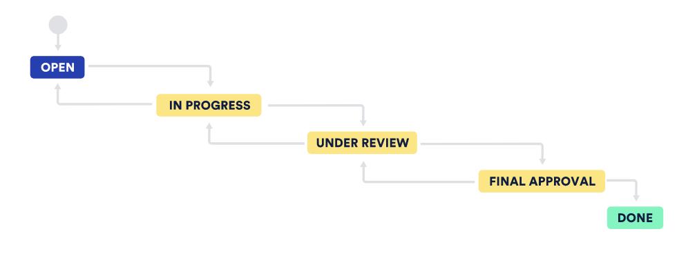 Tek-Connect workflow